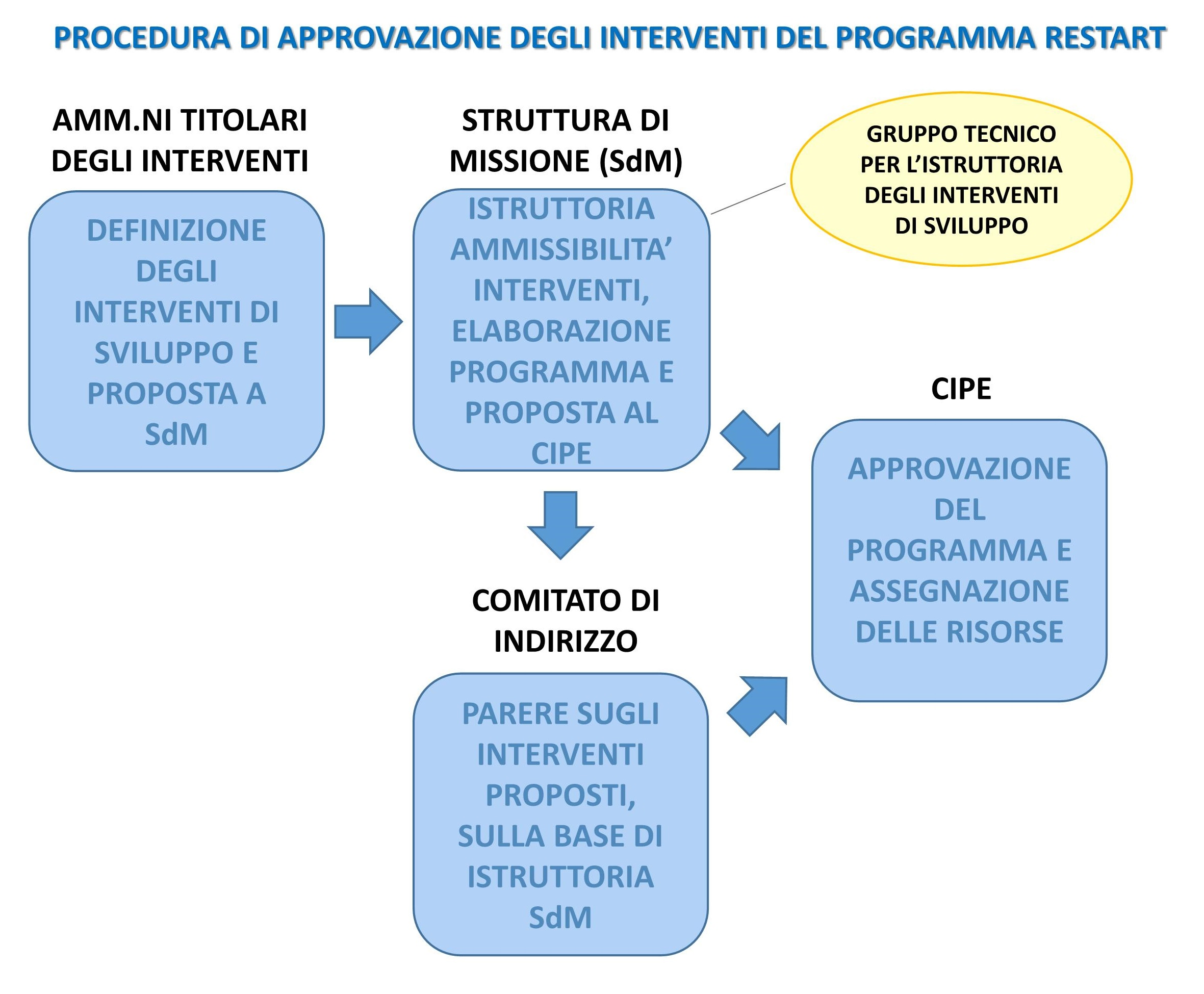 procedura approvazione interventi restart